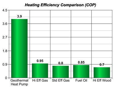 ... Energy Star Partner... Geothermal Energy... Solar Energy... Serving